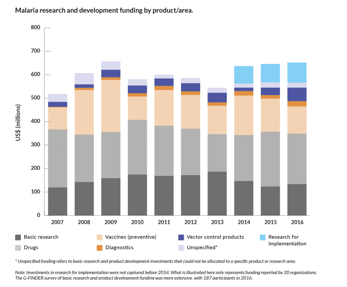 Investments in basic research and product development (i.e., excluding research for implementation)  falls short of the targets identified in WHO's <em>Global Technical Strategy for Malaria 2016–2030</em>.