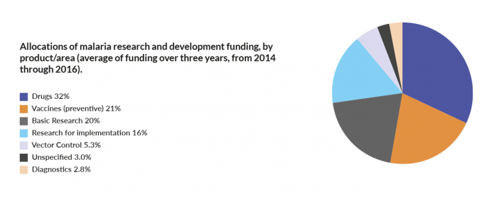 Allocations of malaria research and development funding, by product/area (average of funding over three years, from 2014 through 2016).